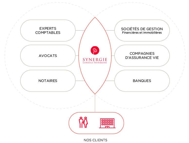 Réseau d'experts - Conseil en gestion de patrimoine - Paris